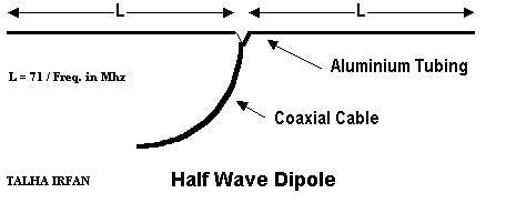 Half-Wave Dipole Antenna (Open Dipole)